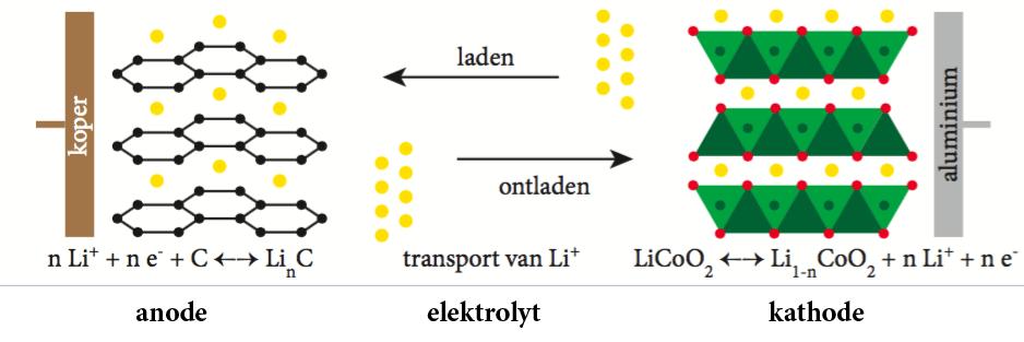 Principe van laden en ontladen in lithiumionbatterij