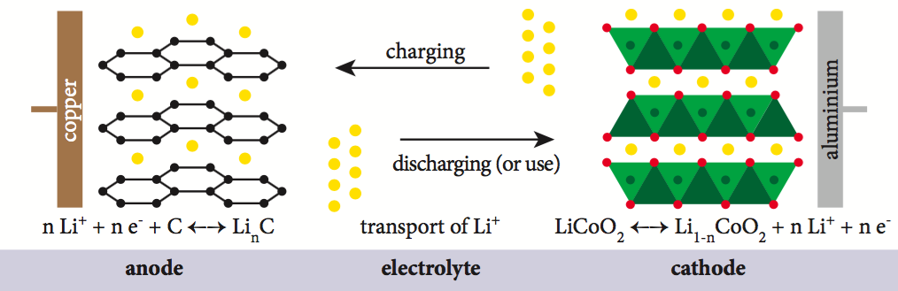 Principle of charge and discharge in lithium ion batteries