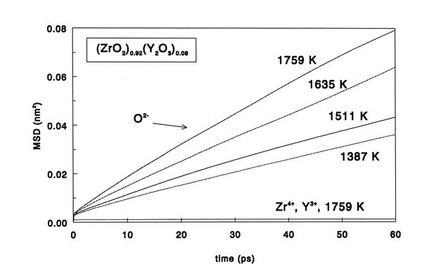 Molecular dynamics computer simulation yttria-stabilised zirconia mean square displacements