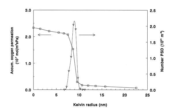 Permporometrie geaccumuleerde zuurstofpermeatie en poriegrootteverdeling vs. Kelvin straal