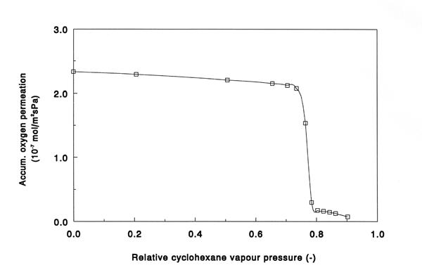 Permporometrie geaccumuleerde zuurstofpermeatie vs. relatieve dampspanning