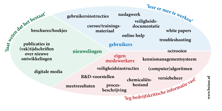 Technische documentatie volgens Betase