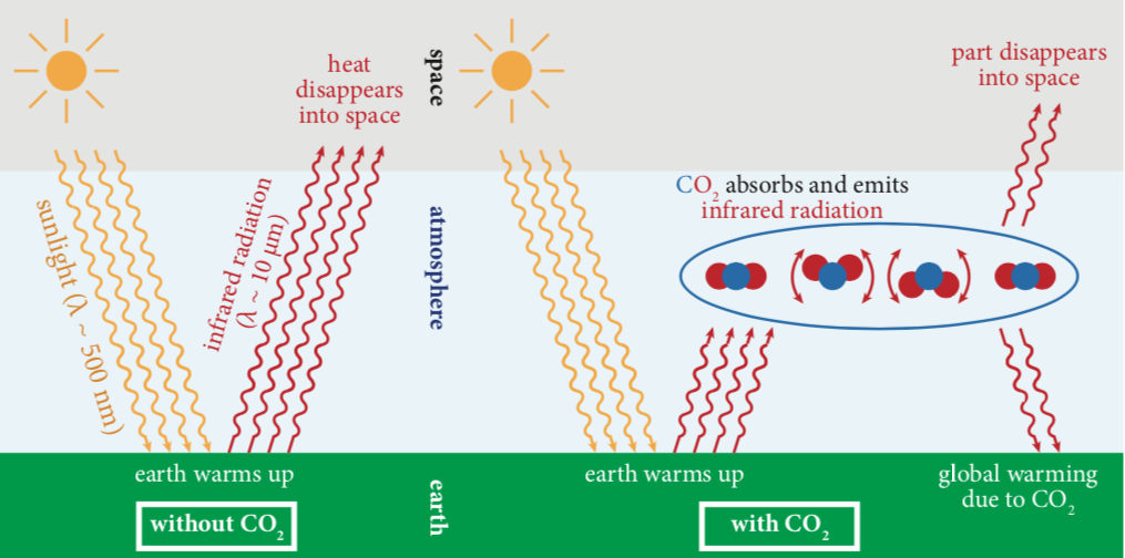 Global warming due to CO2