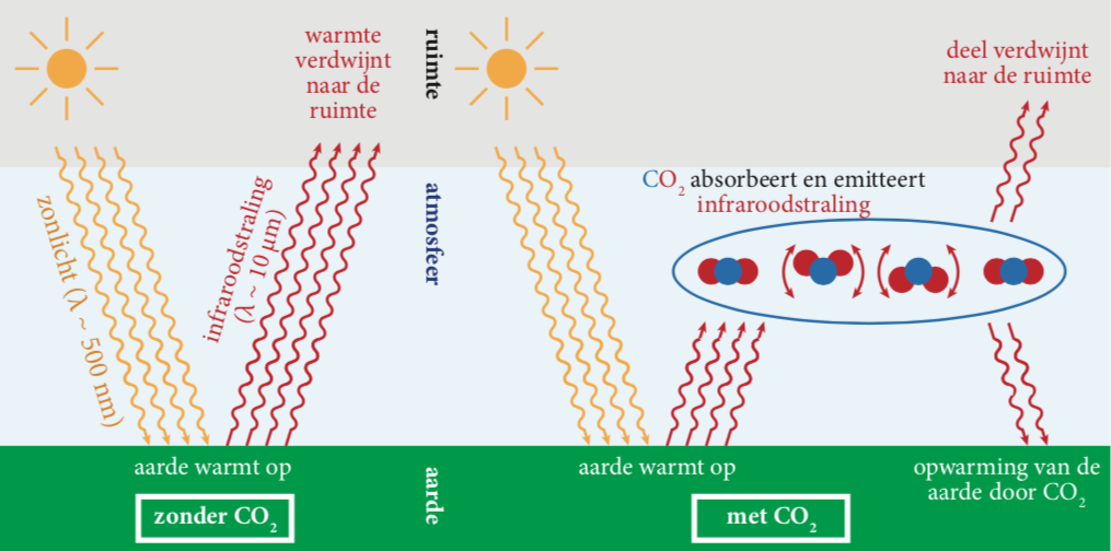 Opwarming van de aarde door CO2